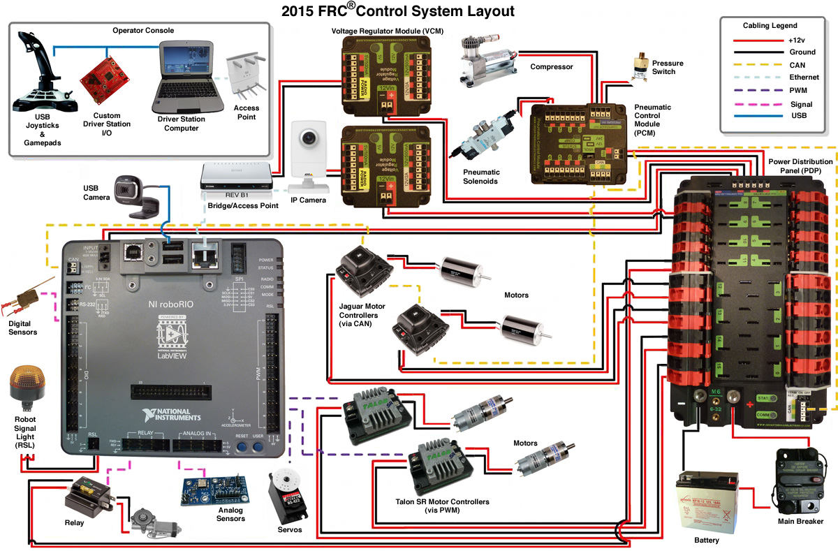 [DHAV_9290]  2015 Control System Wiring Overview Drawing - Electrical - Chief Delphi | 2015 Frc Wiring Diagram |  | Chief Delphi